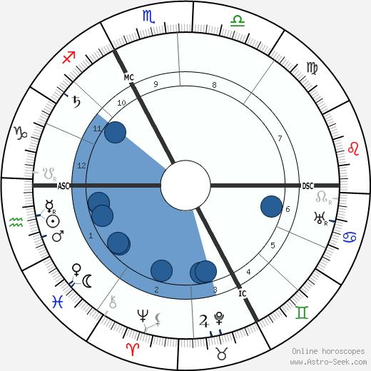 Annette Kolb wikipedia, horoscope, astrology, instagram