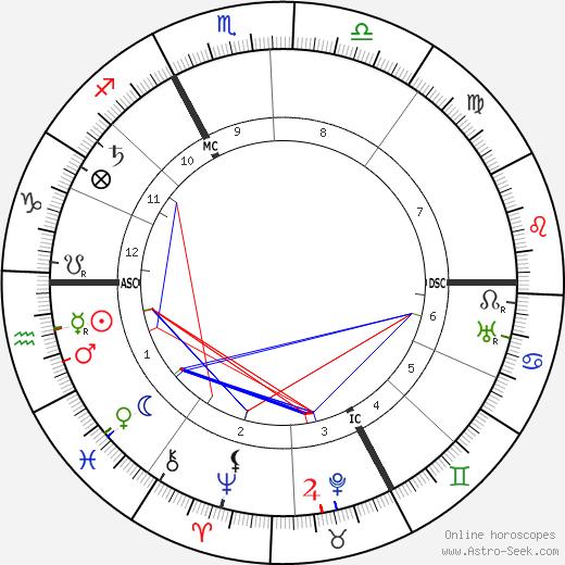 Annette Kolb tema natale, oroscopo, Annette Kolb oroscopi gratuiti, astrologia