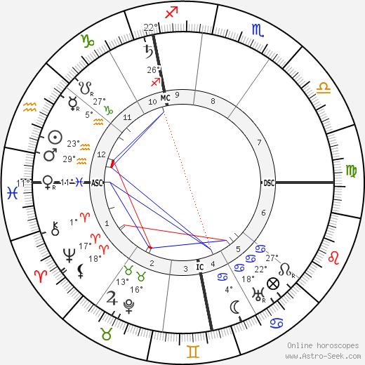 Hugo Stinnes birth chart, biography, wikipedia 2018, 2019