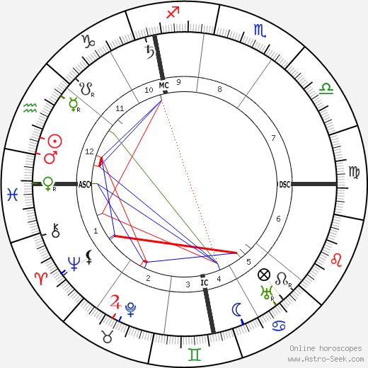 Hugo Stinnes astro natal birth chart, Hugo Stinnes horoscope, astrology