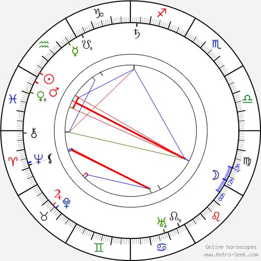 Marthe Mellot день рождения гороскоп, Marthe Mellot Натальная карта онлайн