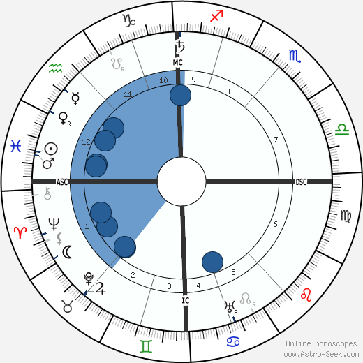Adolf Seefeld horoscope, astrology, sign, zodiac, date of birth, instagram