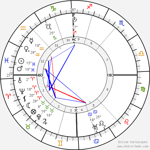 Adolf Seefeld birth chart, biography, wikipedia 2017, 2018