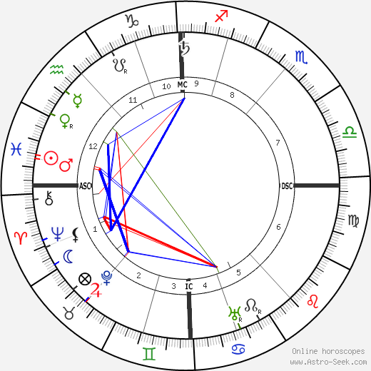 Adolf Seefeld astro natal birth chart, Adolf Seefeld horoscope, astrology