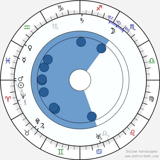 Herbert G. Ponting wikipedia, horoscope, astrology, instagram