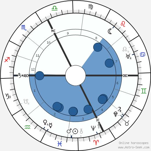 Marius Roux-Renard wikipedia, horoscope, astrology, instagram