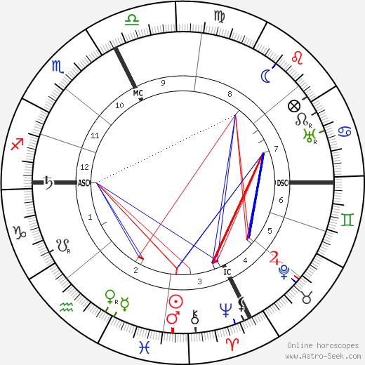 Marius Roux-Renard день рождения гороскоп, Marius Roux-Renard Натальная карта онлайн