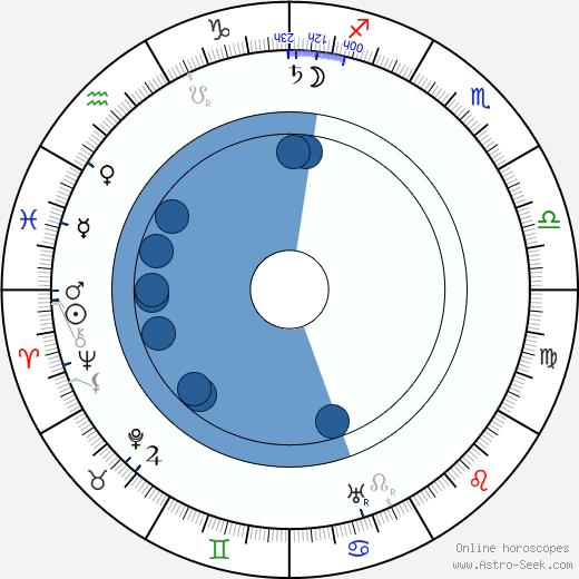 Otýn Břeněk wikipedia, horoscope, astrology, instagram