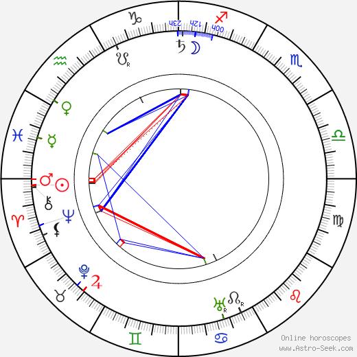 Otýn Břeněk birth chart, Otýn Břeněk astro natal horoscope, astrology
