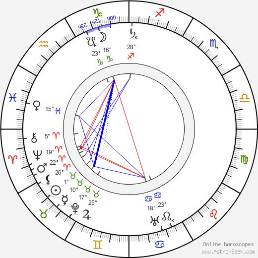 Edwin S. Porter birth chart, biography, wikipedia 2020, 2021