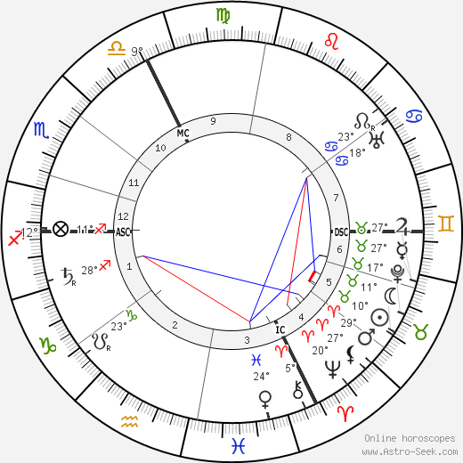 Franz Lehár birth chart, biography, wikipedia 2018, 2019