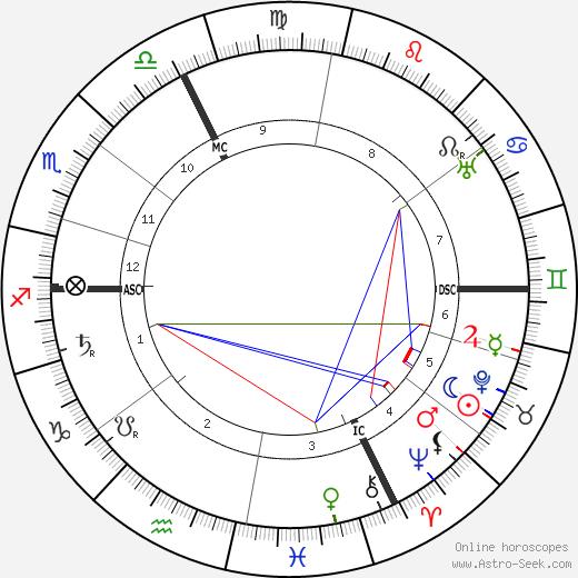 Franz Lehár tema natale, oroscopo, Franz Lehár oroscopi gratuiti, astrologia
