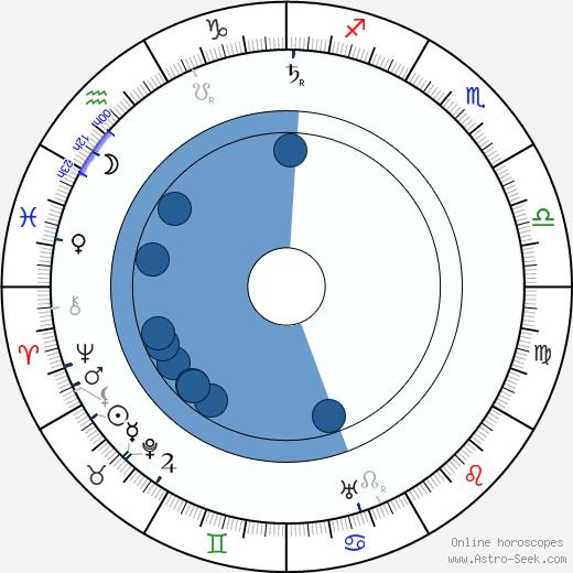 Friedrich Kühne wikipedia, horoscope, astrology, instagram