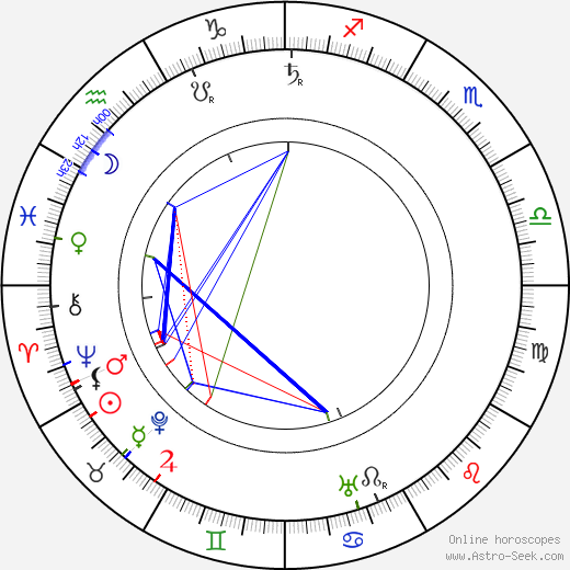 Friedrich Kühne birth chart, Friedrich Kühne astro natal horoscope, astrology
