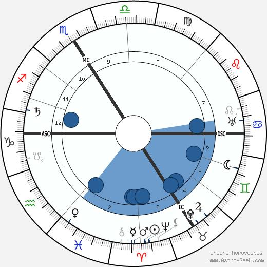 Gustav Landauer wikipedia, horoscope, astrology, instagram