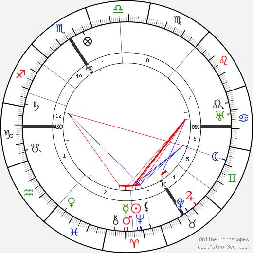 Густав Ландауэр Gustav Landauer день рождения гороскоп, Gustav Landauer Натальная карта онлайн