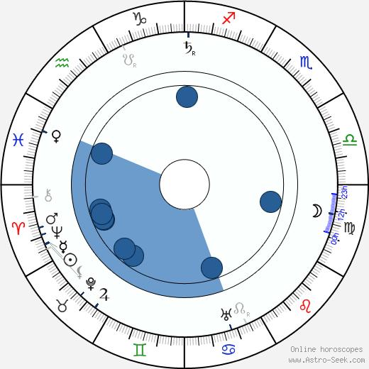 Ivane Perestiani wikipedia, horoscope, astrology, instagram