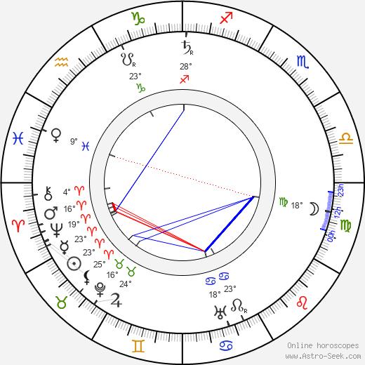 Ivane Perestiani birth chart, biography, wikipedia 2019, 2020