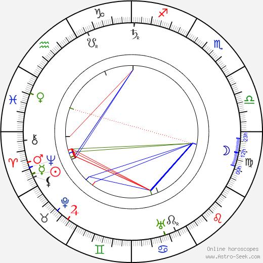 Ivane Perestiani astro natal birth chart, Ivane Perestiani horoscope, astrology