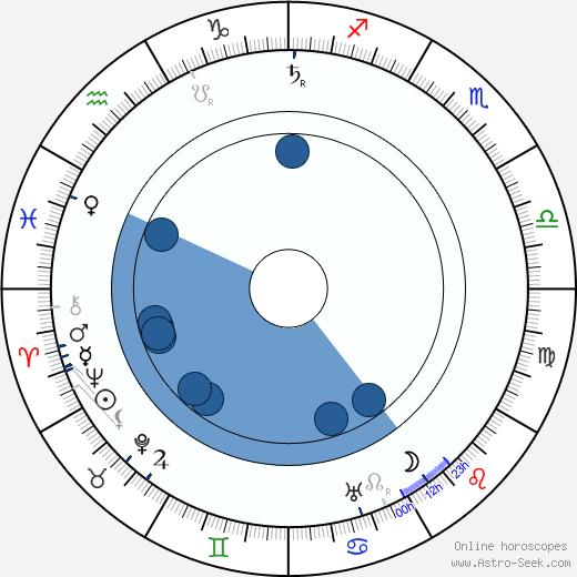 Ivo Danilevič wikipedia, horoscope, astrology, instagram