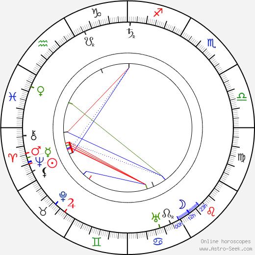 Ivo Danilevič astro natal birth chart, Ivo Danilevič horoscope, astrology