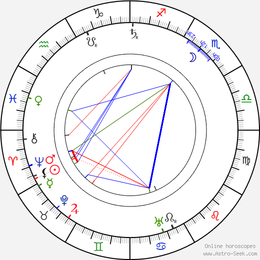 Max Berg astro natal birth chart, Max Berg horoscope, astrology