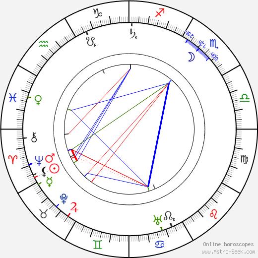 Max Berg birth chart, Max Berg astro natal horoscope, astrology