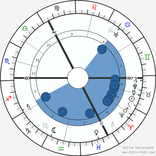 Vladimir Uljanov wikipedia, horoscope, astrology, instagram