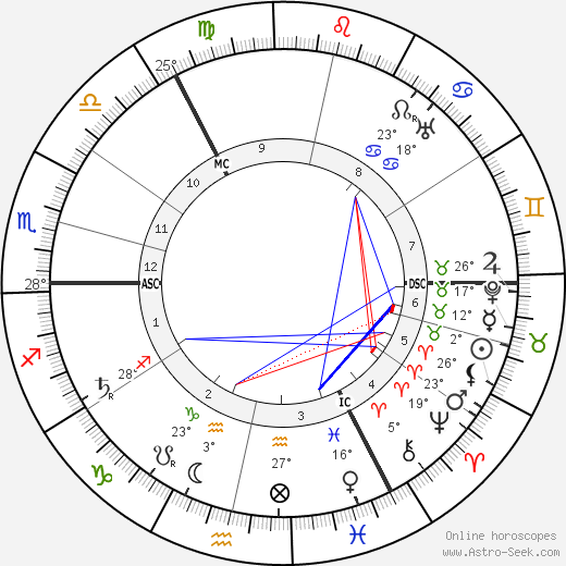Vladimir Uljanov birth chart, biography, wikipedia 2018, 2019