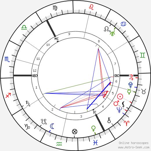 Vladimir Uljanov tema natale, oroscopo, Vladimir Uljanov oroscopi gratuiti, astrologia