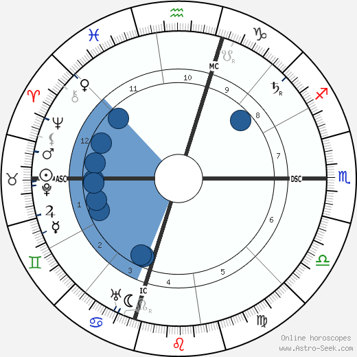 A. P. Giannini wikipedia, horoscope, astrology, instagram