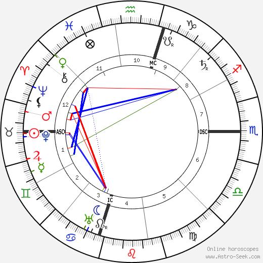 A. P. Giannini tema natale, oroscopo, A. P. Giannini oroscopi gratuiti, astrologia