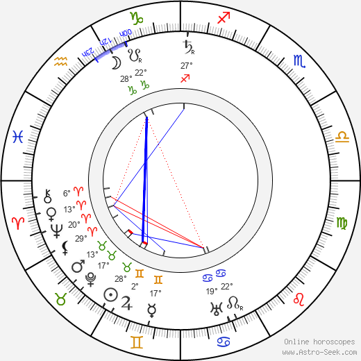 Albert Fish birth chart, biography, wikipedia 2019, 2020