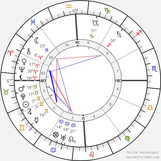 Jan Christian Smuts birth chart, biography, wikipedia 2018, 2019