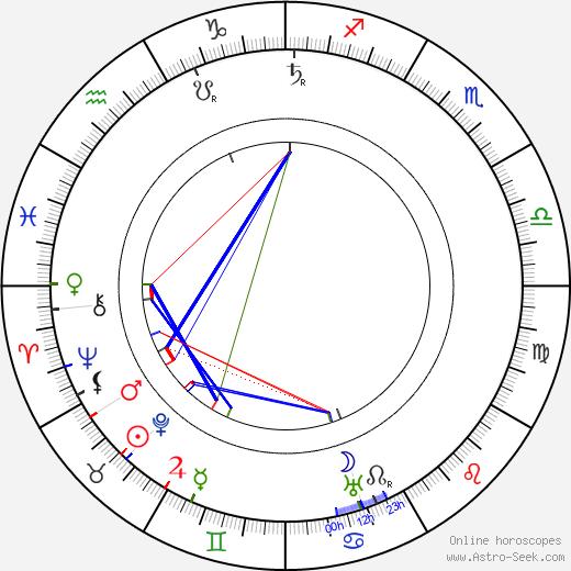 Safvet-beg Bašagić astro natal birth chart, Safvet-beg Bašagić horoscope, astrology