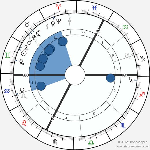 W. H. Wilson wikipedia, horoscope, astrology, instagram