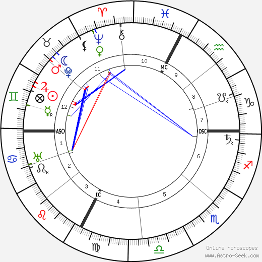 W. H. Wilson astro natal birth chart, W. H. Wilson horoscope, astrology