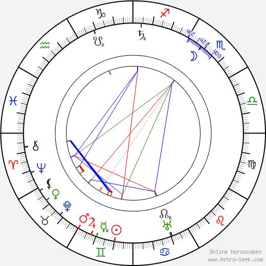 Bruno Ziener birth chart, Bruno Ziener astro natal horoscope, astrology