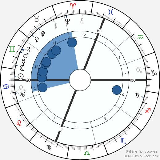 Edwin Cerio wikipedia, horoscope, astrology, instagram