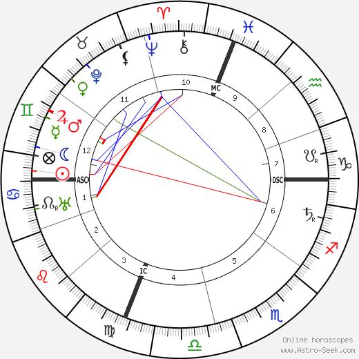Эдвин Черио Edwin Cerio день рождения гороскоп, Edwin Cerio Натальная карта онлайн