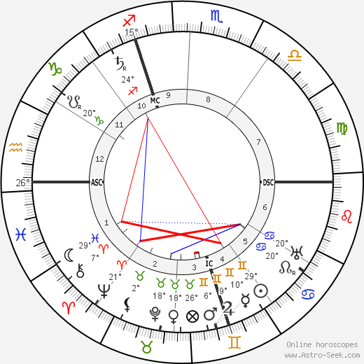 Georges Leon Dufrenoy birth chart, biography, wikipedia 2019, 2020