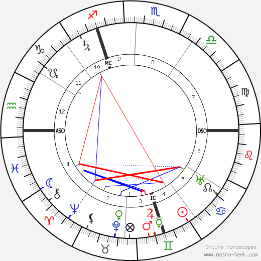 Georges Leon Dufrenoy astro natal birth chart, Georges Leon Dufrenoy horoscope, astrology