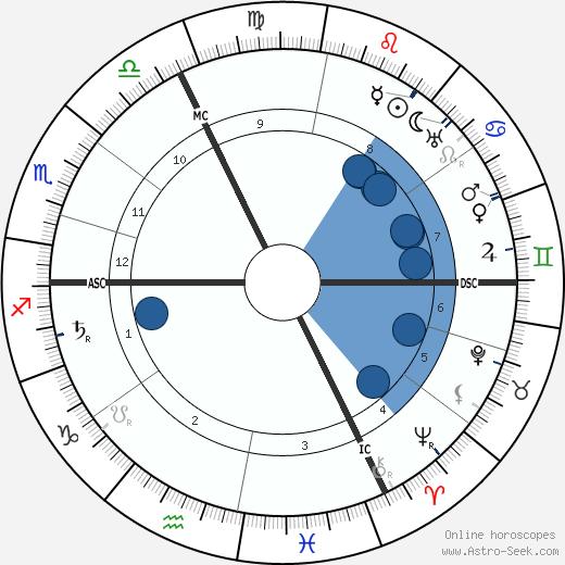 Hilaire Belloc wikipedia, horoscope, astrology, instagram