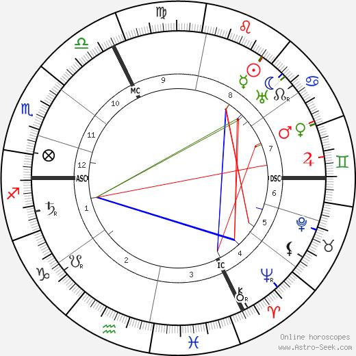 Хилэр Беллок Hilaire Belloc день рождения гороскоп, Hilaire Belloc Натальная карта онлайн