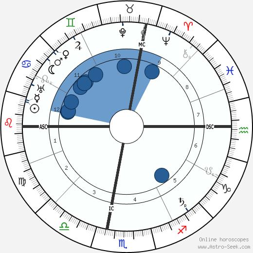 Ignacio Zuloaga wikipedia, horoscope, astrology, instagram