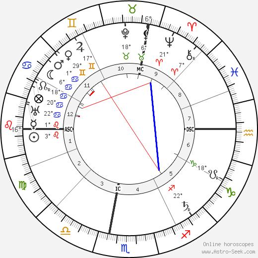 Ignacio Zuloaga birth chart, biography, wikipedia 2019, 2020