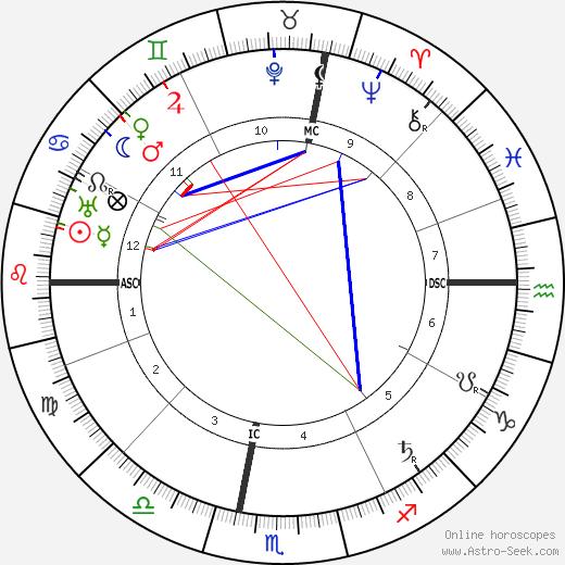 Ignacio Zuloaga astro natal birth chart, Ignacio Zuloaga horoscope, astrology