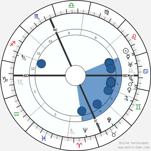Maxfield Parrish wikipedia, horoscope, astrology, instagram