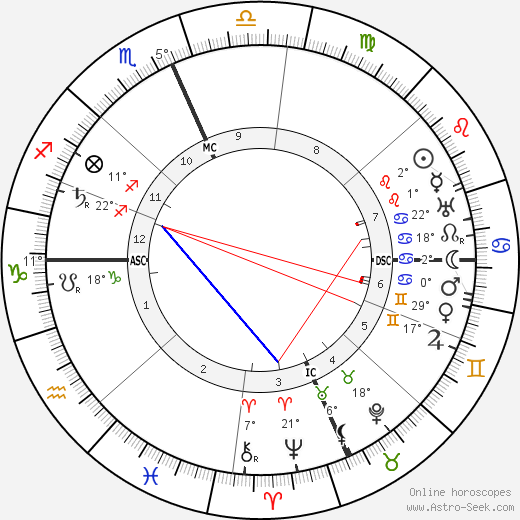 Maxfield Parrish birth chart, biography, wikipedia 2019, 2020