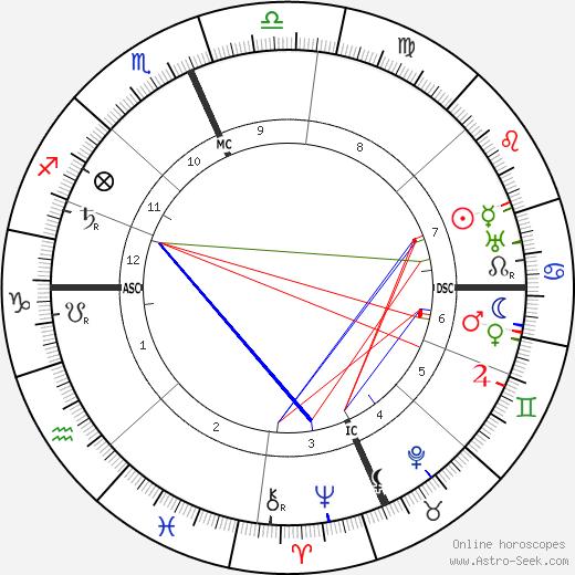 Maxfield Parrish astro natal birth chart, Maxfield Parrish horoscope, astrology